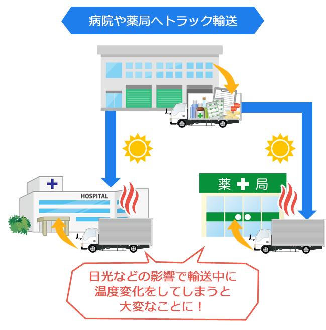 病院や薬局へトラック輸送