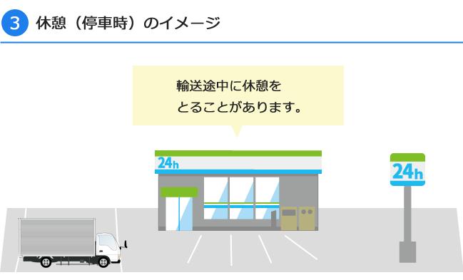 3.休憩(停車時)のイメージ